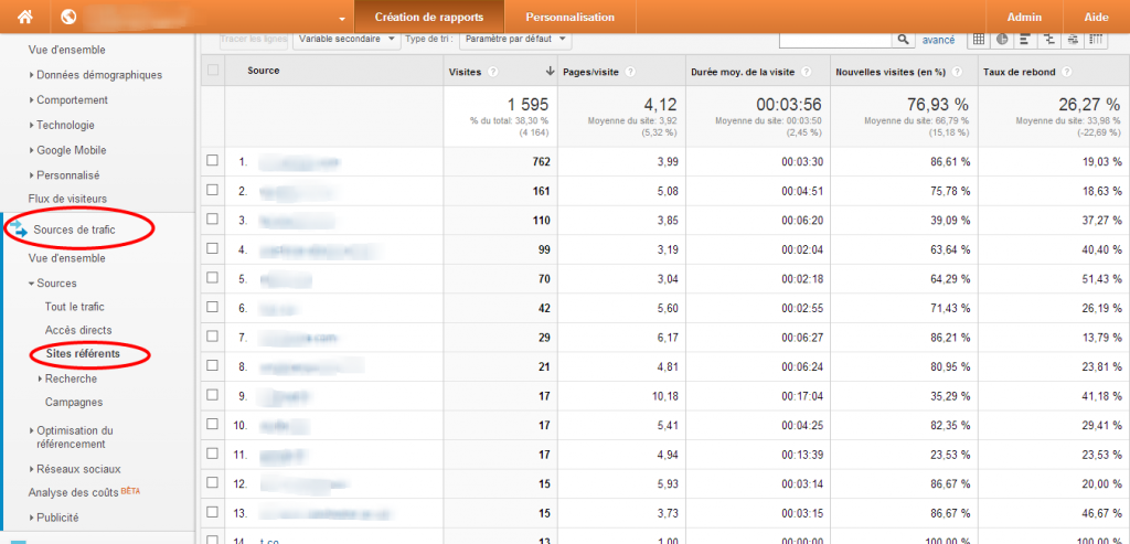 Sources analytics | Partenaires web